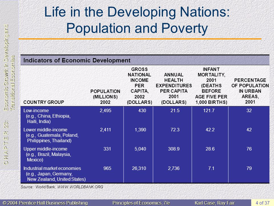 C H A P T E R 23: Economic Growth in Developing and Transitional Economies © 2004 Prentice Hall Business PublishingPrinciples of Economics, 7/eKarl Case, Ray Fair 4 of 37 Life in the Developing Nations: Population and Poverty Indicators of Economic Development COUNTRY GROUP POPULATION (MILLIONS) 2002 GROSS NATIONAL INCOME PER CAPITA, 2002 (DOLLARS) ANNUAL HEALTH EXPENDITURES PER CAPITA 2001 (DOLLARS) INFANT MORTALITY, 2001 (DEATHS BEFORE AGE FIVE PER 1,000 BIRTHS) PERCENTAGE OF POPULATION IN URBAN AREAS, 2001 Low-income (e.g., China, Ethiopia, Haiti, India) 2,49543021.5121.732 Lower middle-income (e.g., Guatemala, Poland, Philippines, Thailand) 2,4111,39072.342.242 Upper middle-income (e.g., Brazil, Malaysia, Mexico) 3315,040308.928.676 Industrial market economies (e.g., Japan, Germany, New Zealand, United States) 96526,3102,7367.179 Source: World Bank, WWW.WORLDBANK.ORG