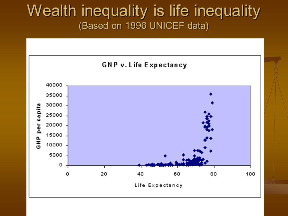Wealth inequality is life inequality (Based on 1996 UNICEF data)