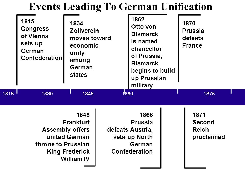 1815 Congress of Vienna sets up German Confederation 1815 1830 1845 1860 1875 1834 Zollverein moves toward economic unity among German states 1848 Fra