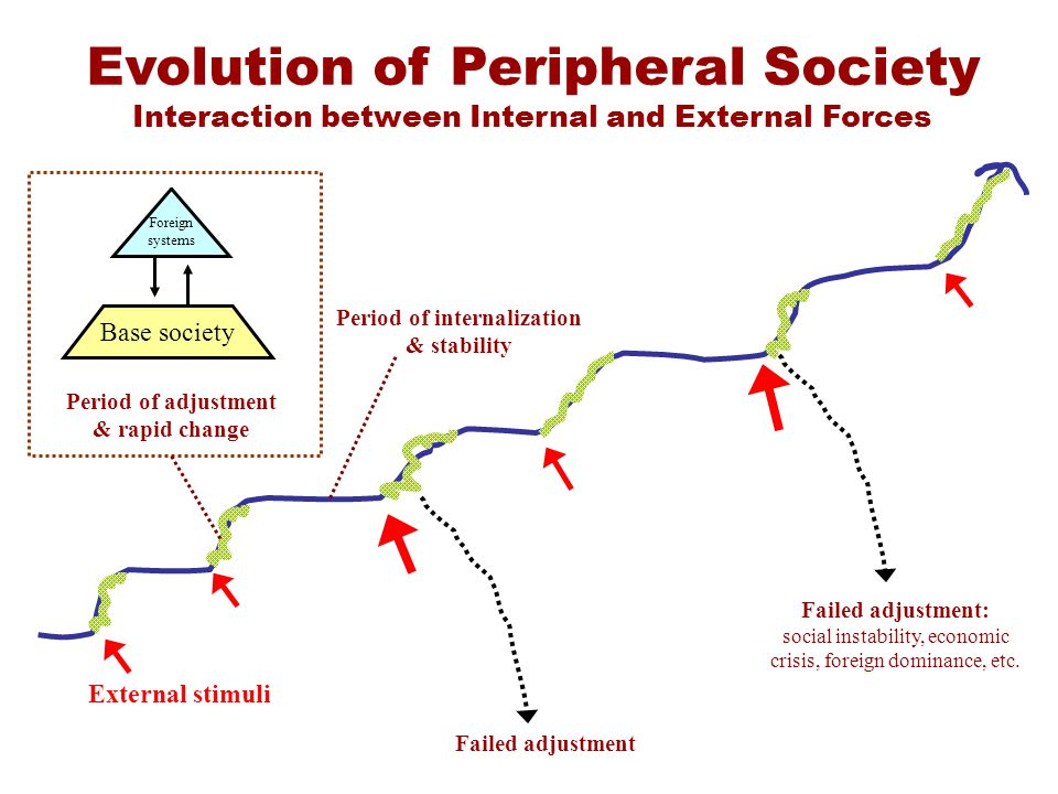 Evolution of Peripheral Society Interaction between Internal and External Forces External stimuli Base society Foreign systems Period of adjustment & rapid change Period of internalization & stability Failed adjustment: social instability, economic crisis, foreign dominance, etc.