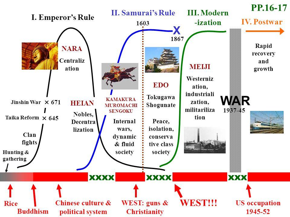 xxxx xxx I.Emperor's Rule II. Samurai's Rule X III.