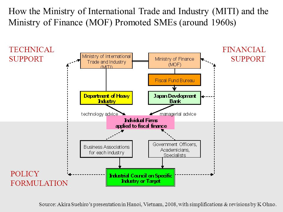 How the Ministry of International Trade and Industry (MITI) and the Ministry of Finance (MOF) Promoted SMEs (around 1960s) TECHNICAL SUPPORT FINANCIAL SUPPORT POLICY FORMULATION Source: Akira Suehiro's presentation in Hanoi, Vietnam, 2008, with simplifications & revisions by K Ohno.