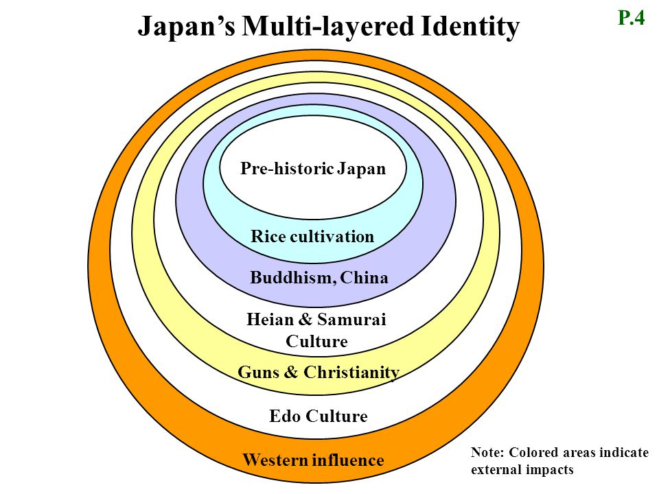 Japan's Multi-layered Identity 先史時代の日本 Rice cultivation Heian & Samurai Culture Western influence Edo Culture Guns & Christianity Pre-historic Japan Buddhism, China Note: Colored areas indicate external impacts P.4