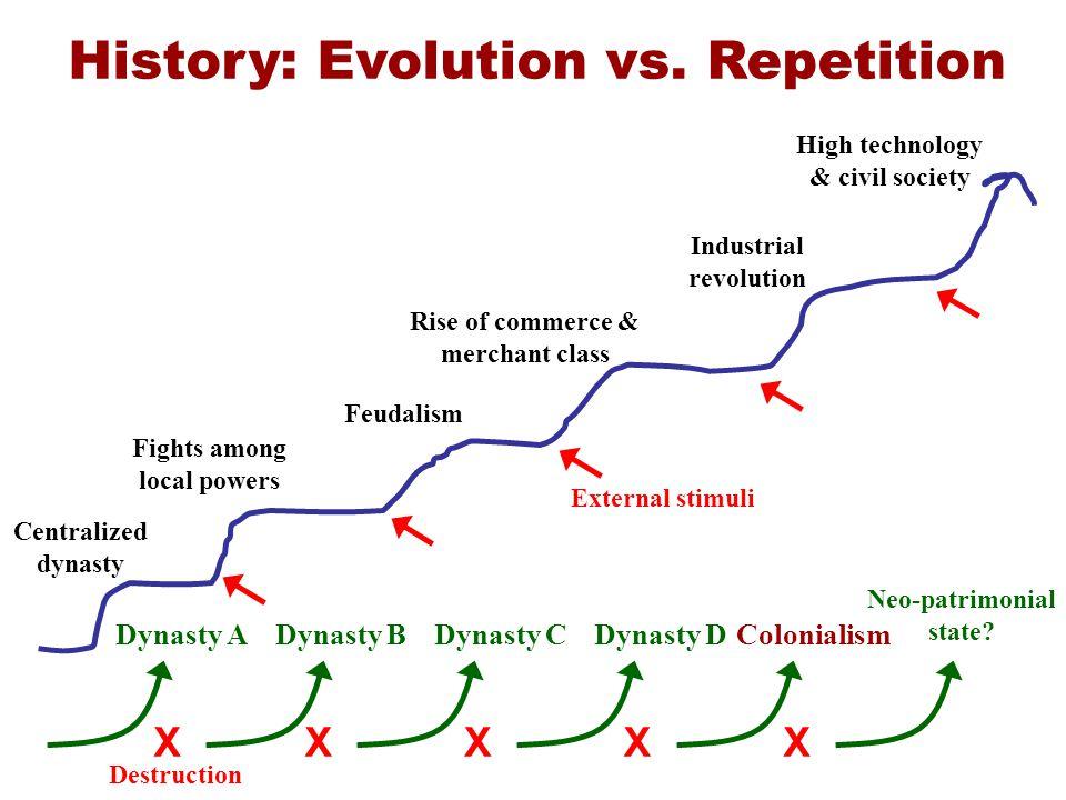 History: Evolution vs.
