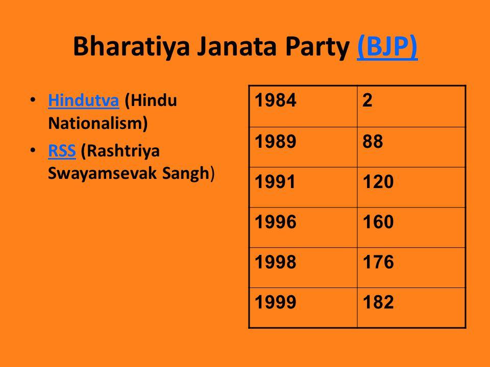 Bharatiya Janata Party (BJP)(BJP) Hindutva (Hindu Nationalism) Hindutva RSS (Rashtriya Swayamsevak Sangh) RSS 19842 198988 1991120 1996160 1998176 1999182
