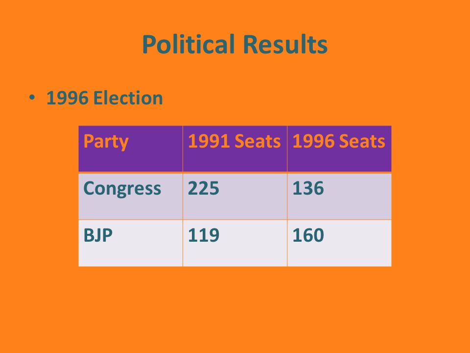 Political Results 1996 Election Party1991 Seats1996 Seats Congress225136 BJP119160