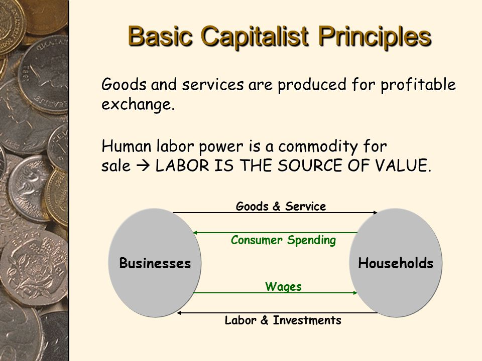 Basic Capitalist Principles Goods and services are produced for profitable exchange.