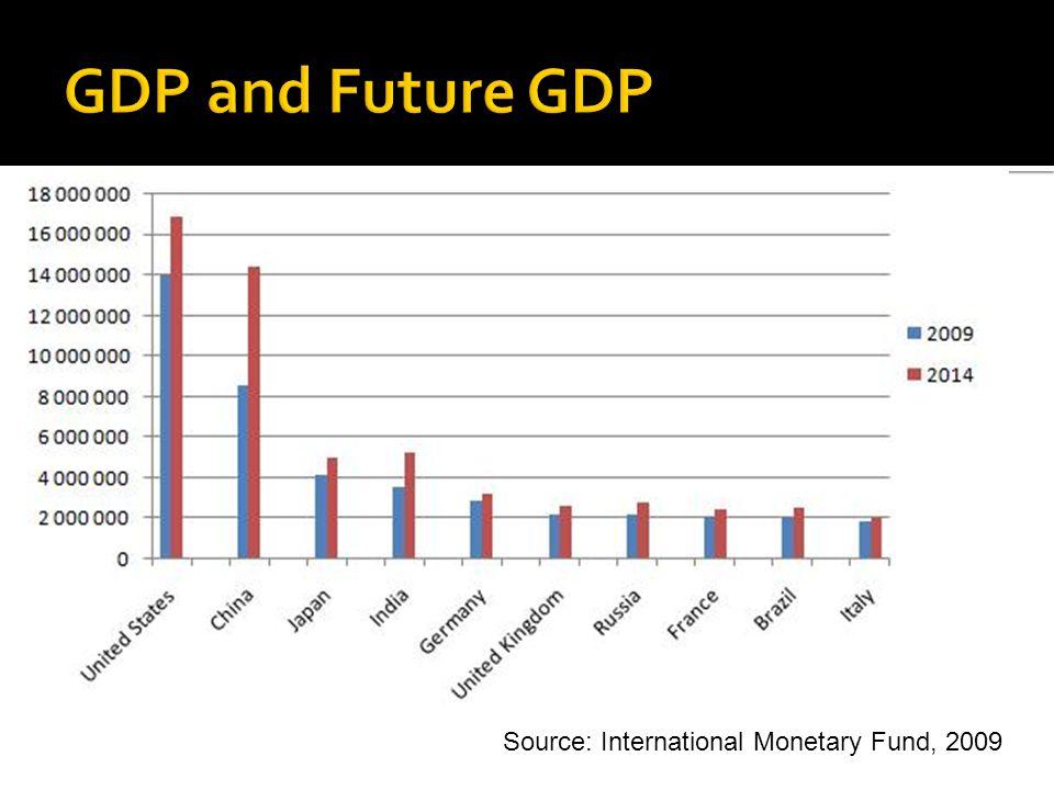 Source: International Monetary Fund, 2009