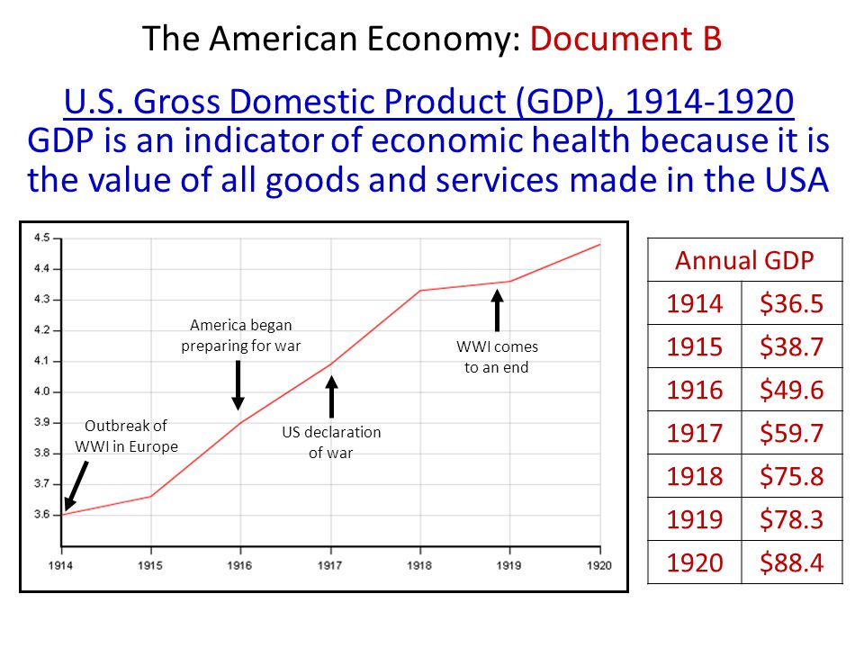 The American Economy: Document B U.S. Gross Domestic Product (GDP), 1914-1920 GDP is an indicator of economic health because it is the value of all go