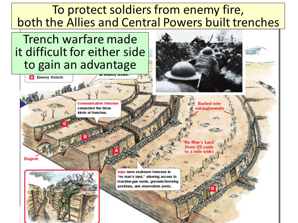 To protect soldiers from enemy fire, both the Allies and Central Powers built trenches Trench warfare made it difficult for either side to gain an adv