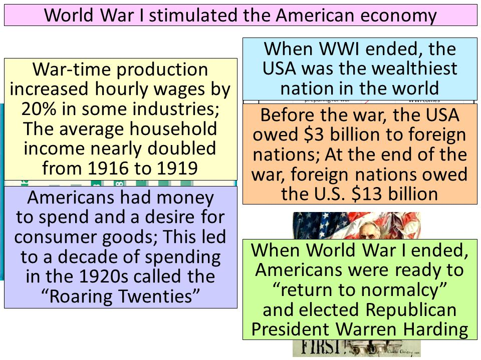 World War I stimulated the American economy War-time production increased hourly wages by 20% in some industries; The average household income nearly