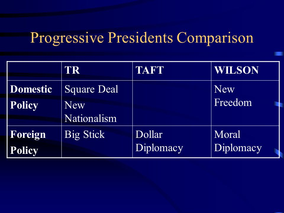 Progressive Presidents Comparison TRTAFTWILSON Domestic Policy Square Deal New Nationalism New Freedom Foreign Policy Big StickDollar Diplomacy Moral Diplomacy