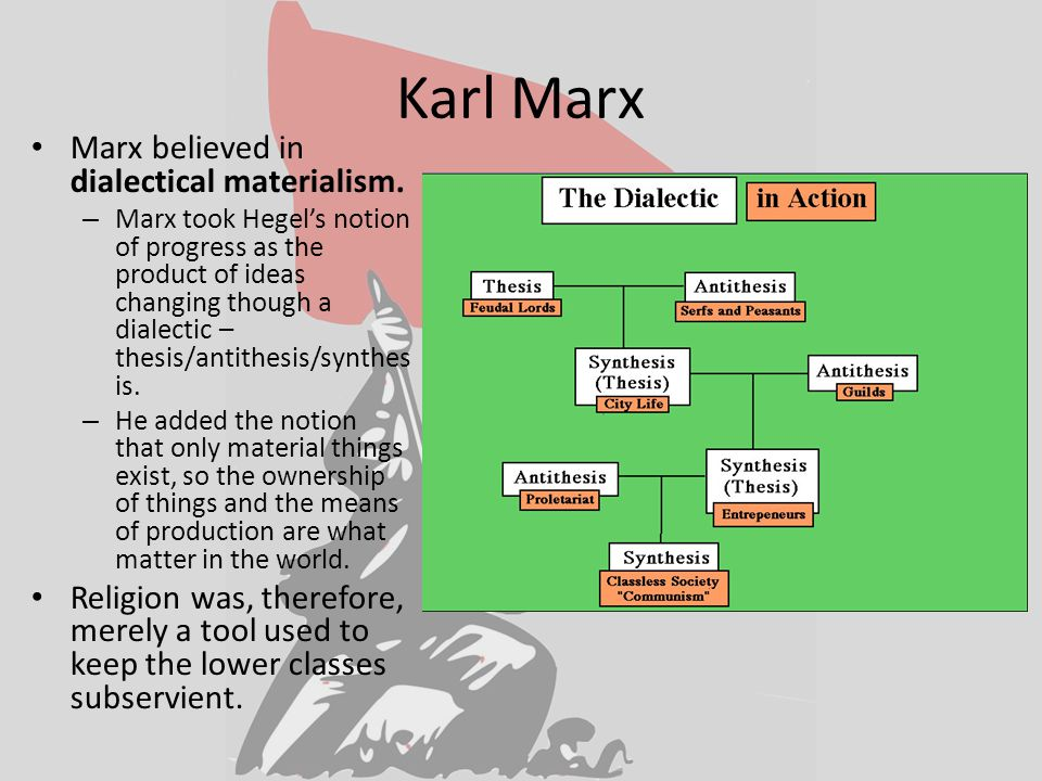 Karl Marx Marx believed in dialectical materialism.