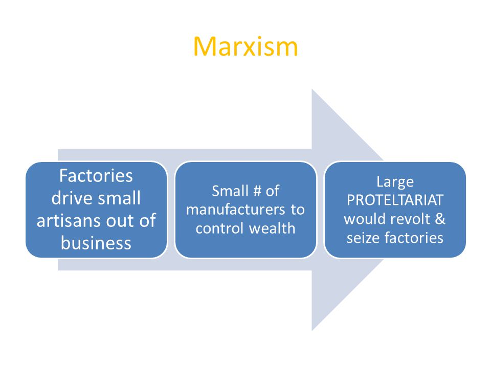 Marxism Factories drive small artisans out of business Small # of manufacturers to control wealth Large PROTELTARIAT would revolt & seize factories