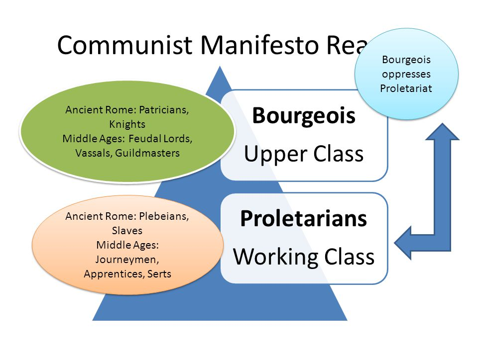 Communist Manifesto Reading Bourgeois Upper Class Proletarians Working Class Ancient Rome: Patricians, Knights Middle Ages: Feudal Lords, Vassals, Guildmasters Ancient Rome: Patricians, Knights Middle Ages: Feudal Lords, Vassals, Guildmasters Bourgeois oppresses Proletariat Ancient Rome: Plebeians, Slaves Middle Ages: Journeymen, Apprentices, Serts Ancient Rome: Plebeians, Slaves Middle Ages: Journeymen, Apprentices, Serts