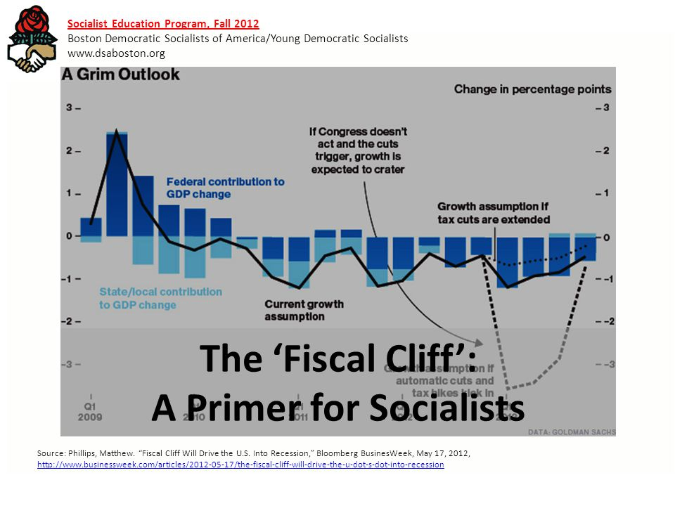 The 'Fiscal Cliff': A Primer for Socialists Socialist Education Program, Fall 2012 Boston Democratic Socialists of America/Young Democratic Socialists www.dsaboston.org Source: Phillips, Matthew.