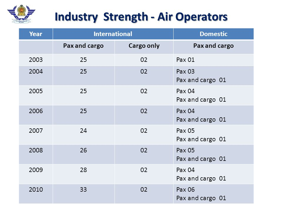 Industry Strength - Air Operators YearInternationalDomestic Pax and cargoCargo onlyPax and cargo 20032502Pax 01 20042502Pax 03 Pax and cargo 01 20052502Pax 04 Pax and cargo 01 20062502Pax 04 Pax and cargo 01 20072402Pax 05 Pax and cargo 01 20082602Pax 05 Pax and cargo 01 20092802Pax 04 Pax and cargo 01 20103302Pax 06 Pax and cargo 01