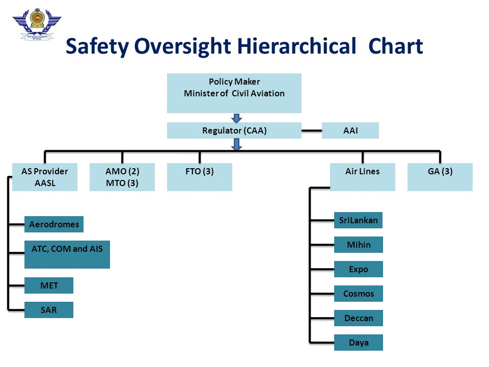 Safety Oversight Hierarchical Chart Policy Maker Minister of Civil Aviation Regulator (CAA) AS Provider AASL AMO (2) MTO (3) FTO (3)Air Lines GA (3) Aerodromes ATC, COM and AIS MET SAR Daya Deccan Cosmos Expo Mihin SriLankan AAI