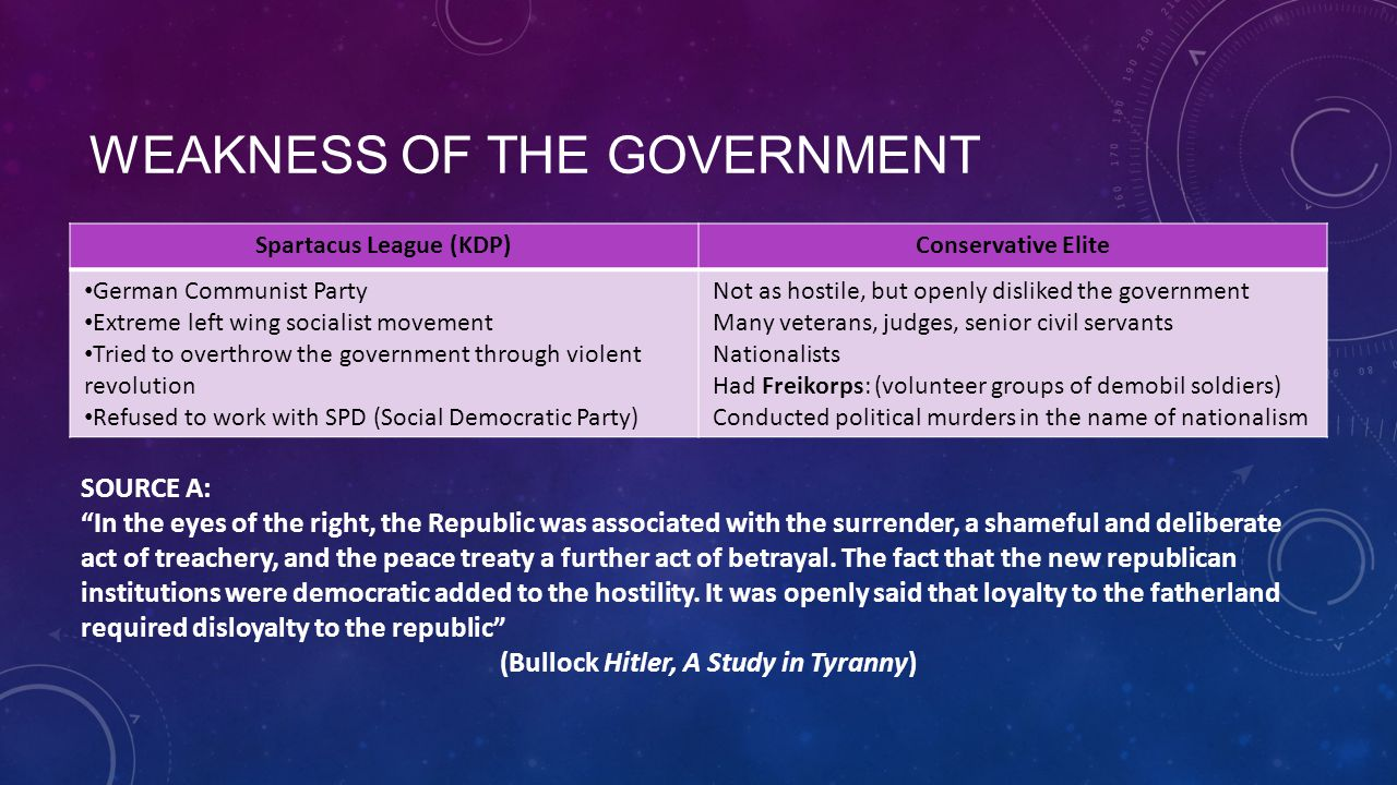 WEAKNESS OF THE GOVERNMENT Spartacus League (KDP)Conservative Elite German Communist Party Extreme left wing socialist movement Tried to overthrow the