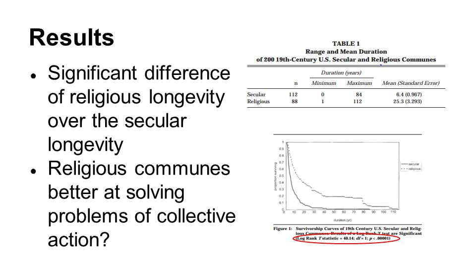 Results ● Significant difference of religious longevity over the secular longevity ● Religious communes better at solving problems of collective action
