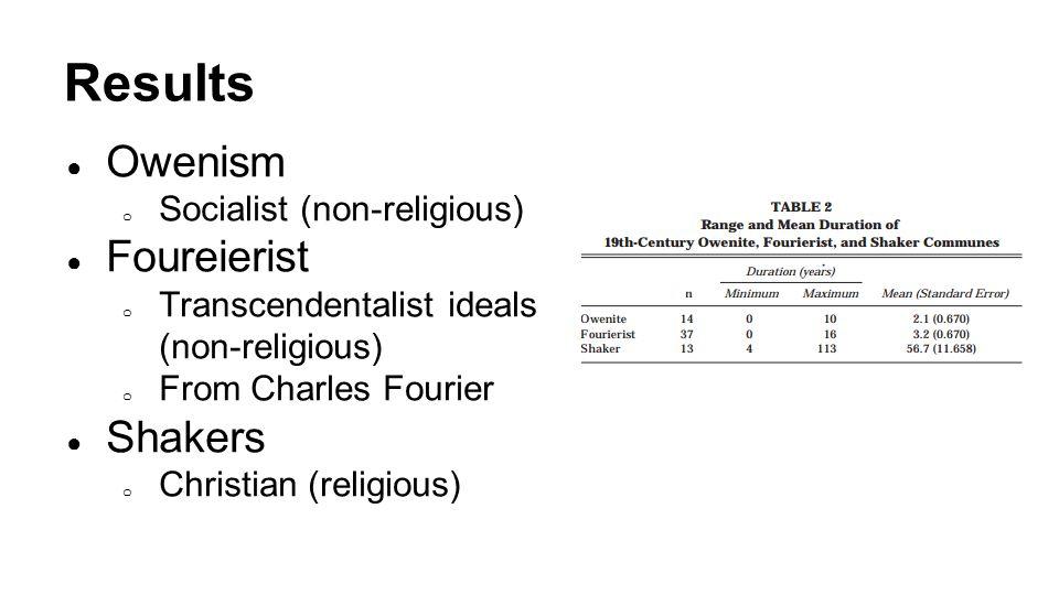 Results ● Owenism o Socialist (non-religious) ● Foureierist o Transcendentalist ideals (non-religious) o From Charles Fourier ● Shakers o Christian (religious)