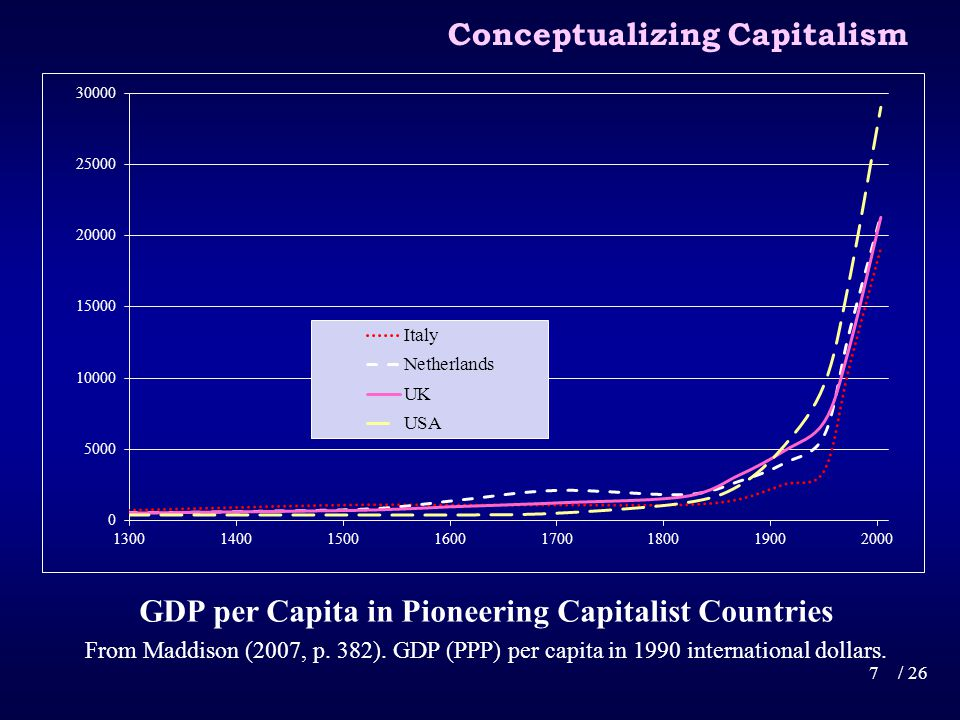 GDP per Capita in Pioneering Capitalist Countries From Maddison (2007, p.