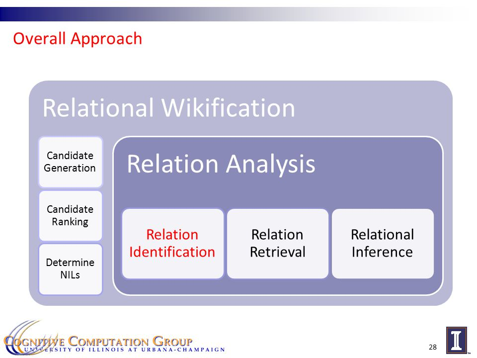 Overall Approach 28 Relational Wikification Candidate Generation Candidate Ranking Determine NILs Relation Analysis Relation Identification Relation Retrieval Relational Inference