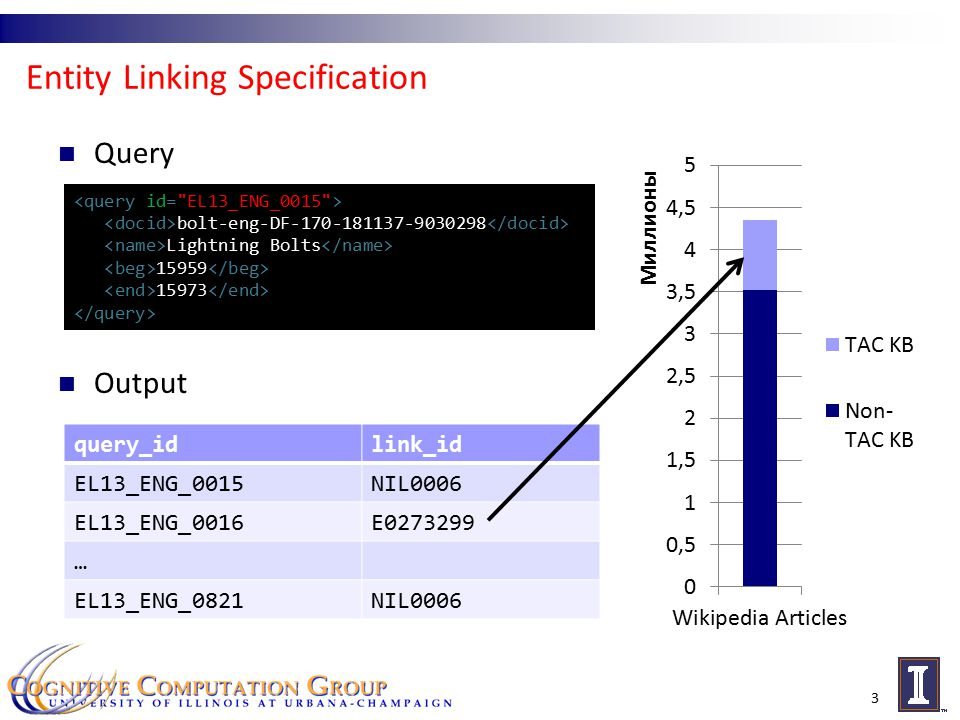 Entity Linking using Wikification and Cross-Doc Coref 4 query_idlink_id EL13_ENG_0015NIL0006 EL13_ENG_0016E0273299 … EL13_ENG_0821NIL0006 … EL13_ENG_0937NIL0288 … EL13_ENG_1914NIL0288 Cross Document Coreference