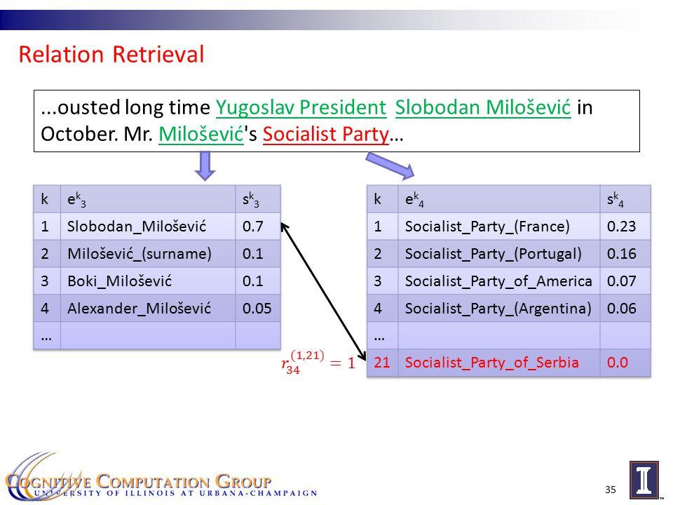 Relation Retrieval 35...ousted long time Yugoslav President Slobodan Milošević in October.