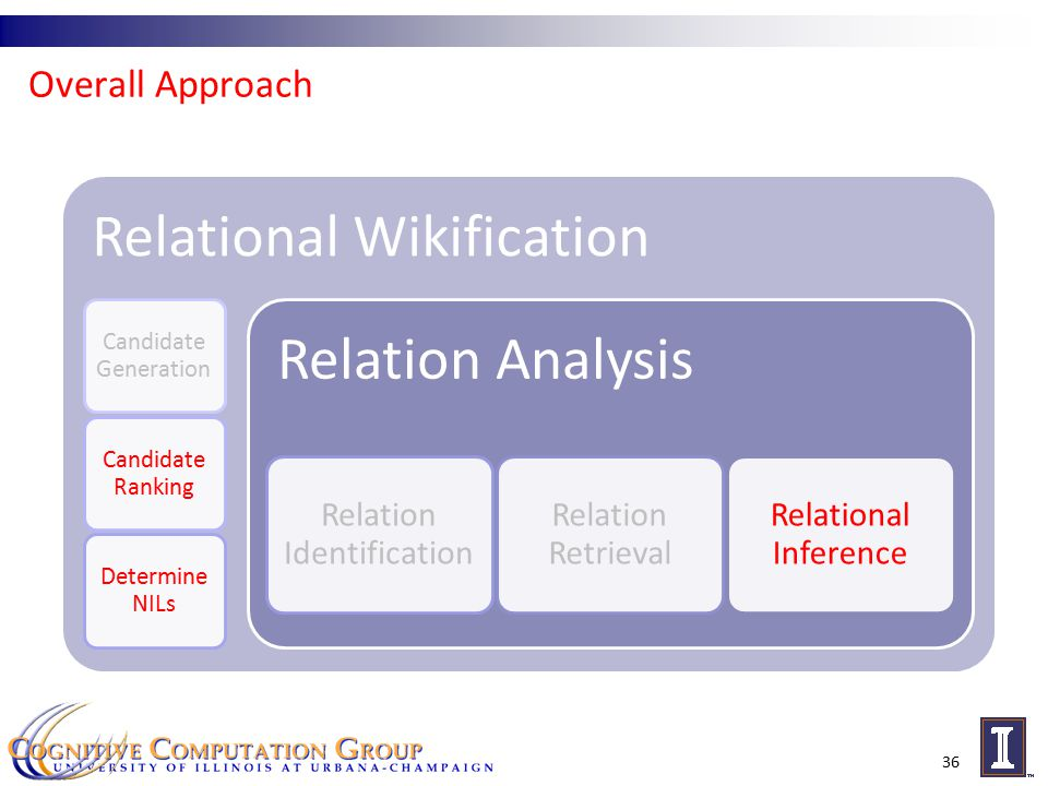 Overall Approach 36 Relational Wikification Candidate Generation Candidate Ranking Determine NILs Relation Analysis Relation Identification Relation Retrieval Relational Inference