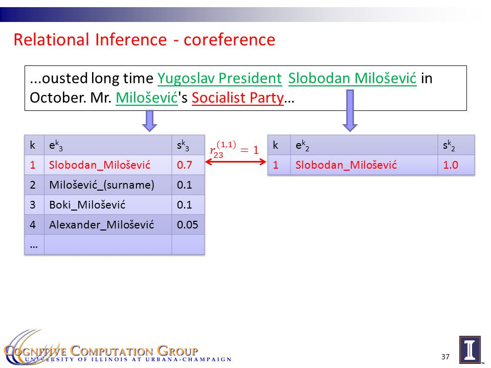 Relational Inference - coreference 37...ousted long time Yugoslav President Slobodan Milošević in October.