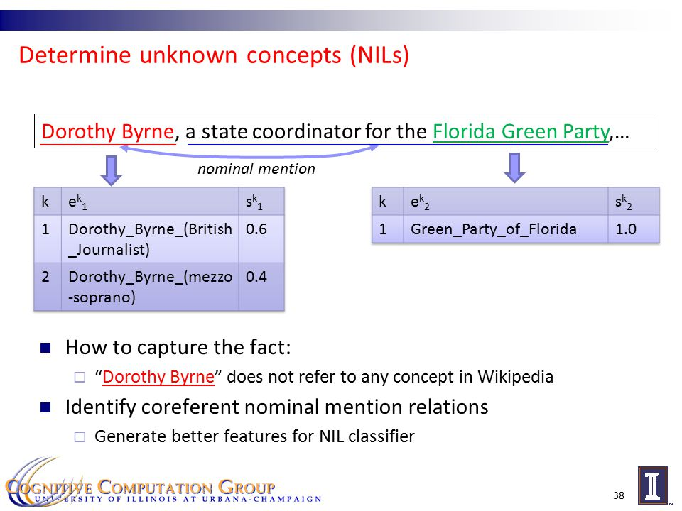 Determine unknown concepts (NILs) How to capture the fact:  Dorothy Byrne does not refer to any concept in Wikipedia Identify coreferent nominal mention relations  Generate better features for NIL classifier 38 Dorothy Byrne, a state coordinator for the Florida Green Party,… nominal mention