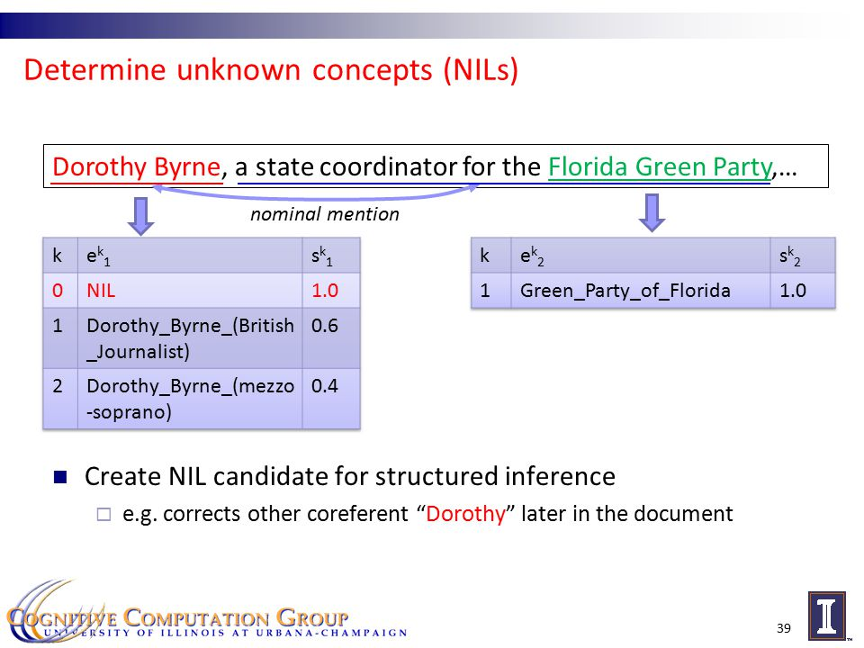 Determine unknown concepts (NILs) Create NIL candidate for structured inference  e.g.