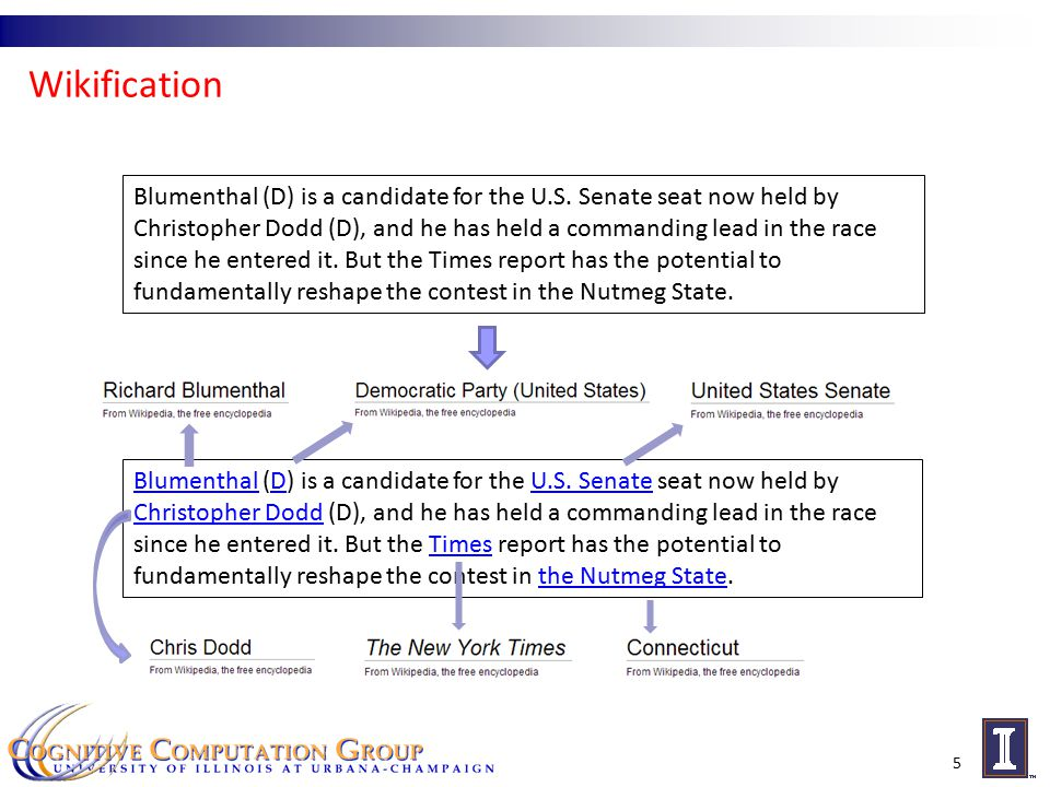 Wikification 5 Blumenthal (D) is a candidate for the U.S.