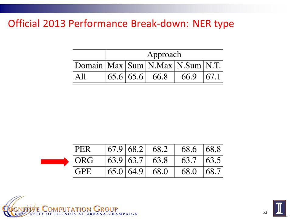 Official 2013 Performance Break-down: NER type 53