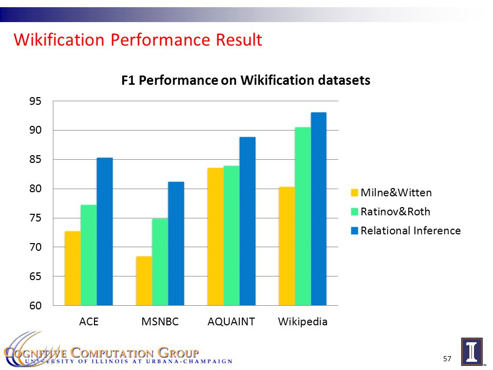 Wikification Performance Result 57
