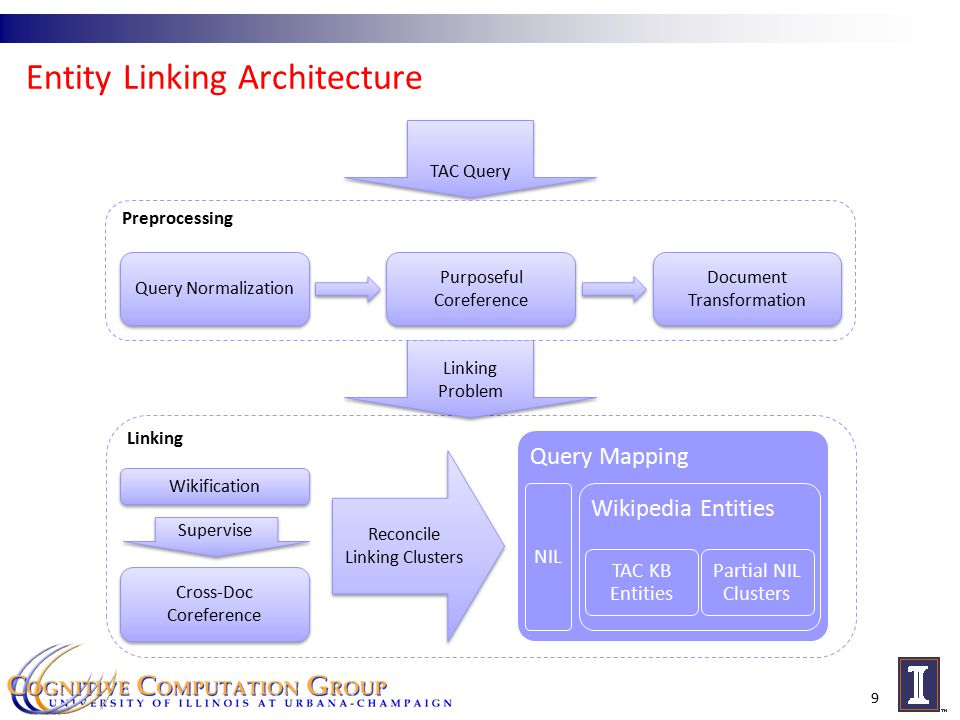Entity Linking Architecture 9 Linking Wikification Cross-Doc Coreference Supervise Linking Problem Linking Problem TAC Query Preprocessing Query Normalization Document Transformation Purposeful Coreference Reconcile Linking Clusters Reconcile Linking Clusters