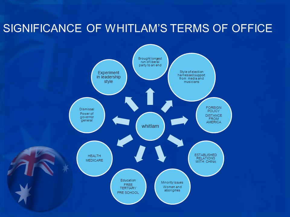 SIGNIFICANCE OF WHITLAM'S TERMS OF OFFICE whitlam Brought longest run of liberal party to an end Style of election harnessed support from media and musicians FOREIGN POLICY DISTANCE FROM AMERICA ESTABLISHED RELATIONS WITH CHINA Minority issues Women and aborigines Education FREE TERTIARY PRE SCHOOL HEALTH MEDICARE Dismissal Power of governor general Experiment in leadership style