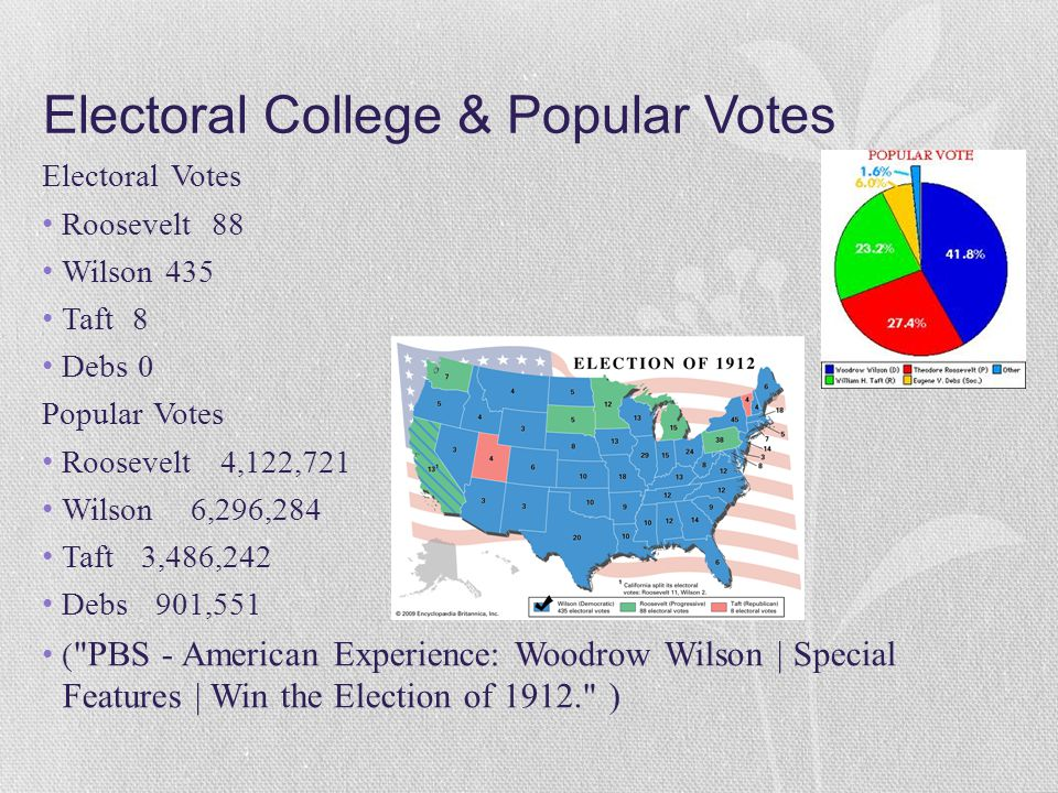 Voting Percentages Roosevelt 27% Wilson 41% Taft 23% Debs 6% ( PBS - American Experience: Woodrow Wilson | Special Features | Win the Election of 1912. )