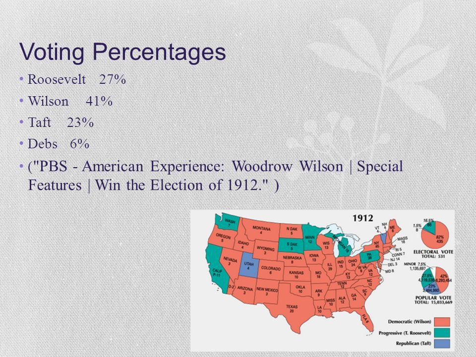 Voting Percentages Roosevelt 27% Wilson 41% Taft 23% Debs 6% (