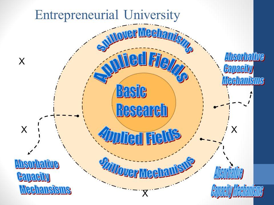 Entrepreneurial University X X X X