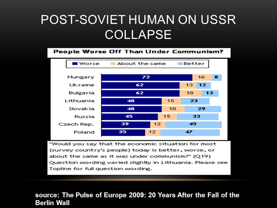 POST-SOVIET HUMAN ON USSR COLLAPSE source: The Pulse of Europe 2009: 20 Years After the Fall of the Berlin Wall