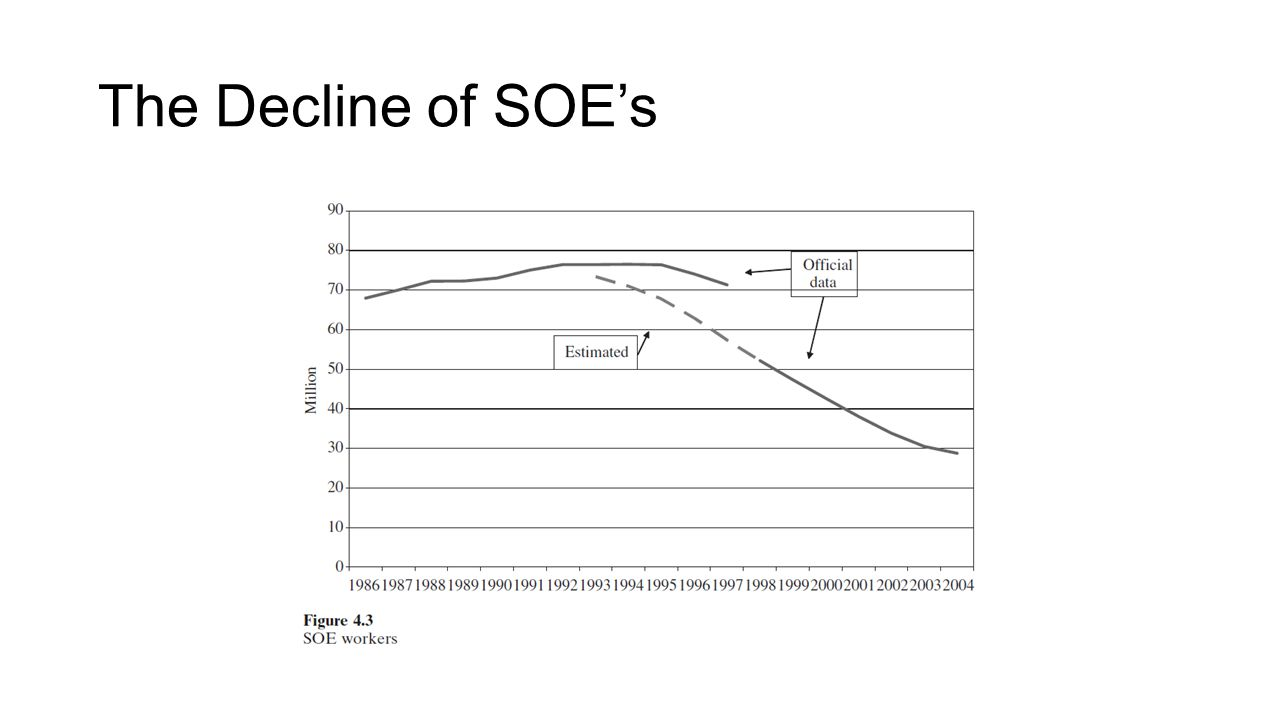 The Decline of SOE's