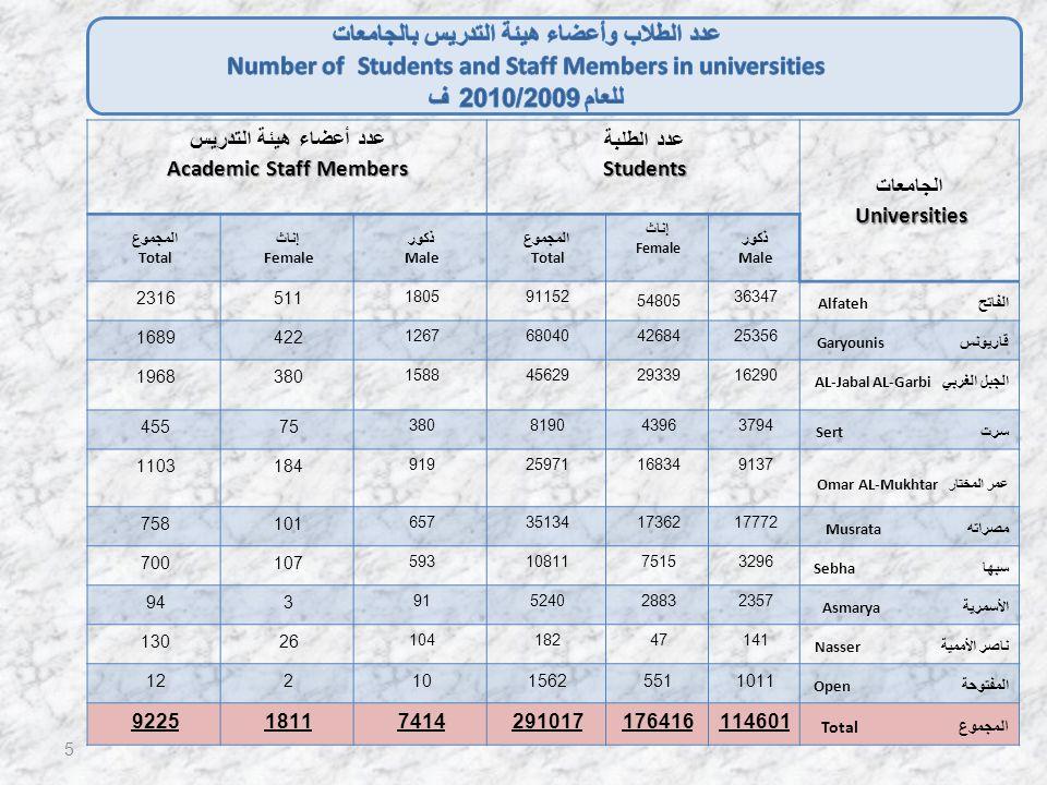 الجامعاتUniversities عدد الطلبةStudents عدد أعضاء هيئة التدريس Academic Staff Members ذكور Male إناث Female المجموع Total ذكور Male إناث Female المجموع Total الفاتح Alfateh 36347 54805 911521805 5112316 قاريونس Garyounis 2535642684680401267 4221689 الجبل الغربي AL-Jabal AL-Garbi 1629029339456291588 3801968 سرت Sert 379443968190380 75455 عمر المختار Omar AL-Mukhtar 91371683425971919 1841103 مصراته Musrata 177721736235134657 101758 سبها Sebha 3296751510811593 107700 الأسمرية Asmarya 23572883524091 394 ناصر الأممية Nasser 14147182104 26130 المفتوحة Open 1011551156210212 المجموع Total 114601176416291017741418119225 5