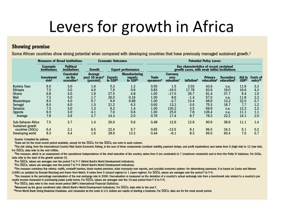 Levers for growth in Africa