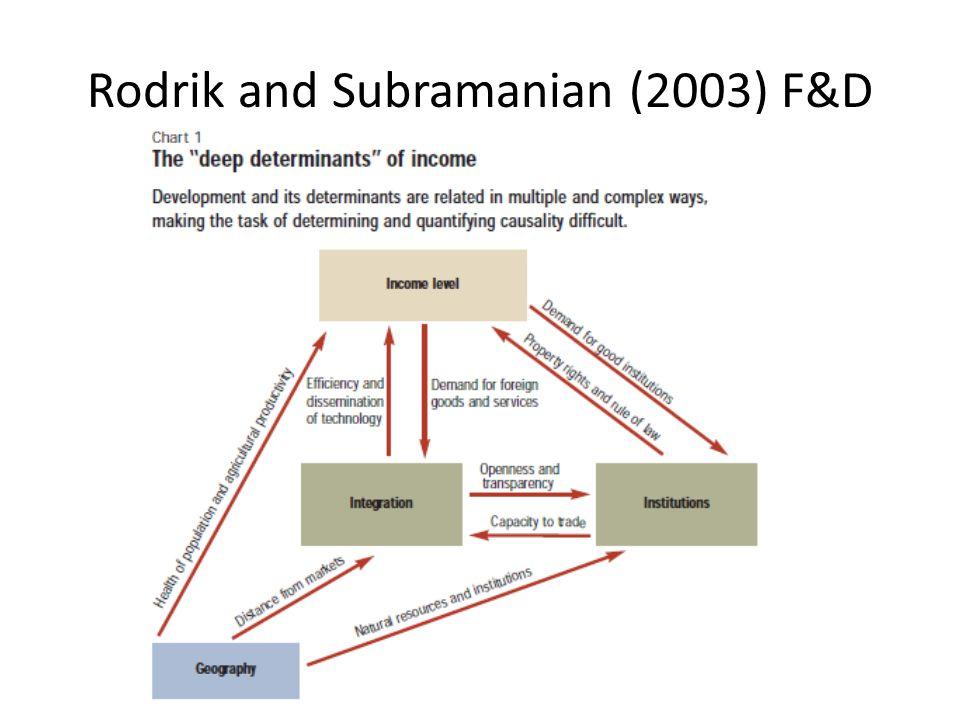 Rodrik and Subramanian (2003) F&D