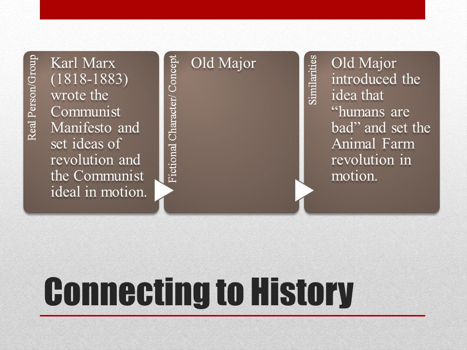 Connecting to History Real Person/Group Karl Marx (1818-1883) wrote the Communist Manifesto and set ideas of revolution and the Communist ideal in mot
