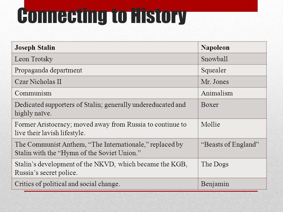 Connecting to History Joseph StalinNapoleon Leon TrotskySnowball Propaganda departmentSquealer Czar Nicholas IIMr. Jones CommunismAnimalism Dedicated