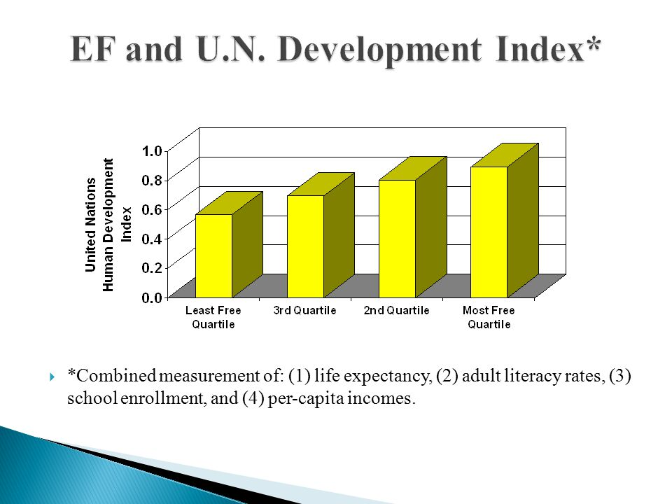  *Combined measurement of: (1) life expectancy, (2) adult literacy rates, (3) school enrollment, and (4) per-capita incomes.