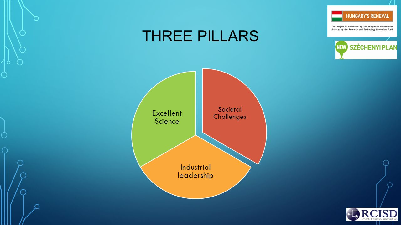 Societal Challenges Industrial leadership Excellent Science THREE PILLARS